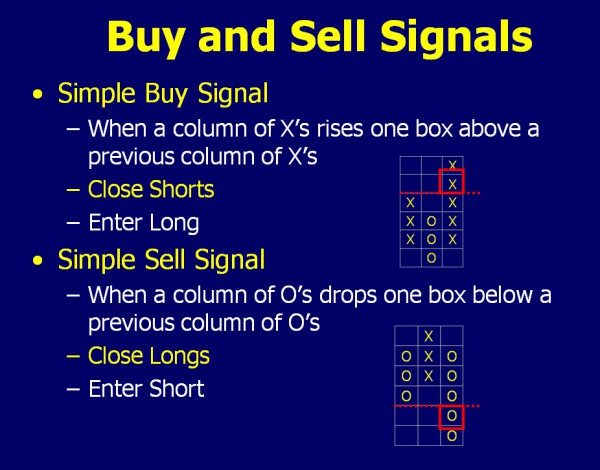 Buy and Sell Signals