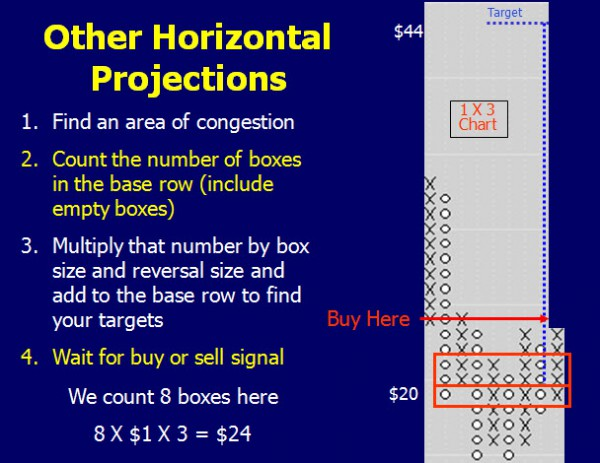 Horizontal Projections 2