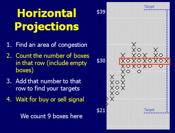 Horizontal Projections