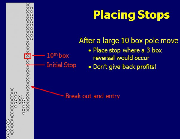 Placing Stops