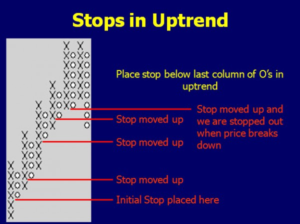 Stops in uptrends