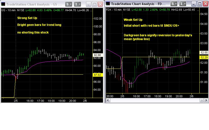 090205-stock-set-ups.png