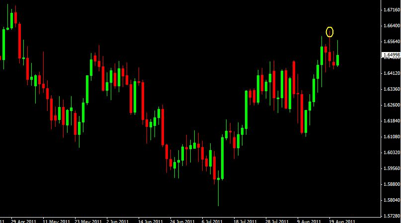 Nial fuller price action forex trading course download