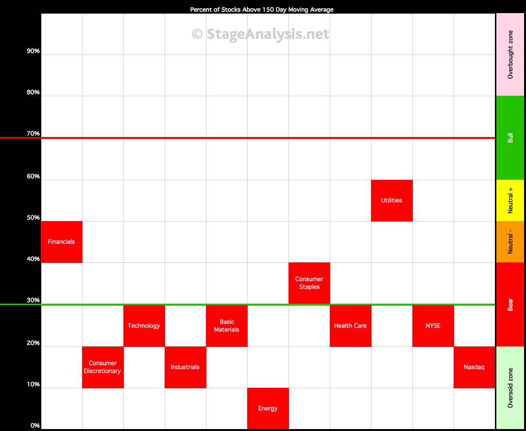 105_sector-breadth-visual_8-1-16.png