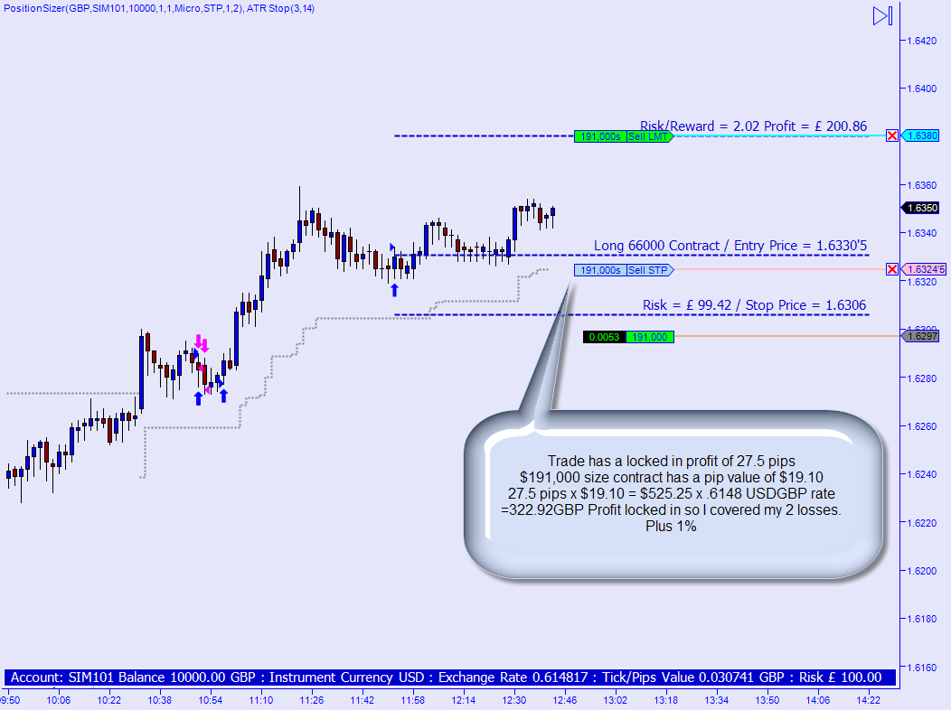 Trading position sizing strategies
