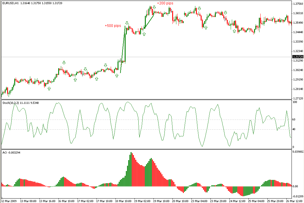 Forex 15 min stochastic