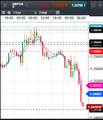 2018-05-15-gbpusd-1hour-1005.png