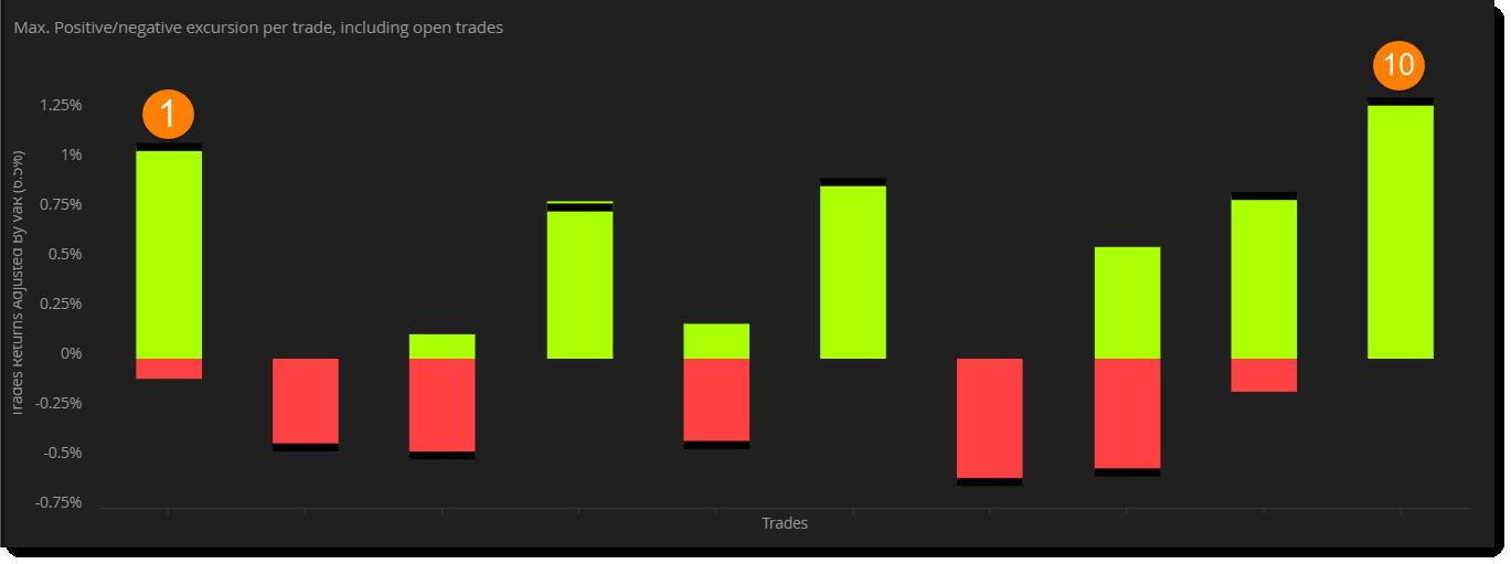Max. Positive / Negative excursion per trade.