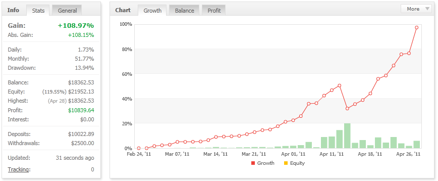2nd-month-equity-growth-update.png