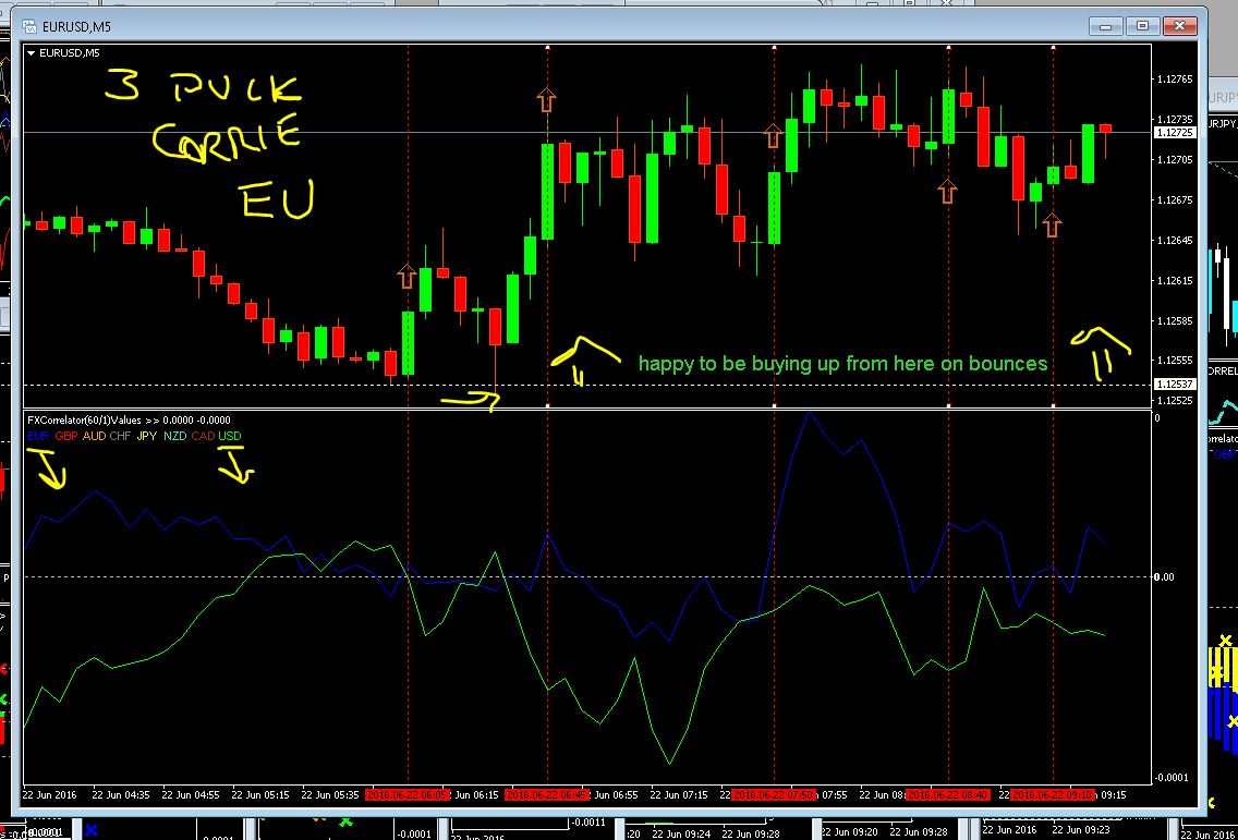 How to use forex 3 ducks trading system