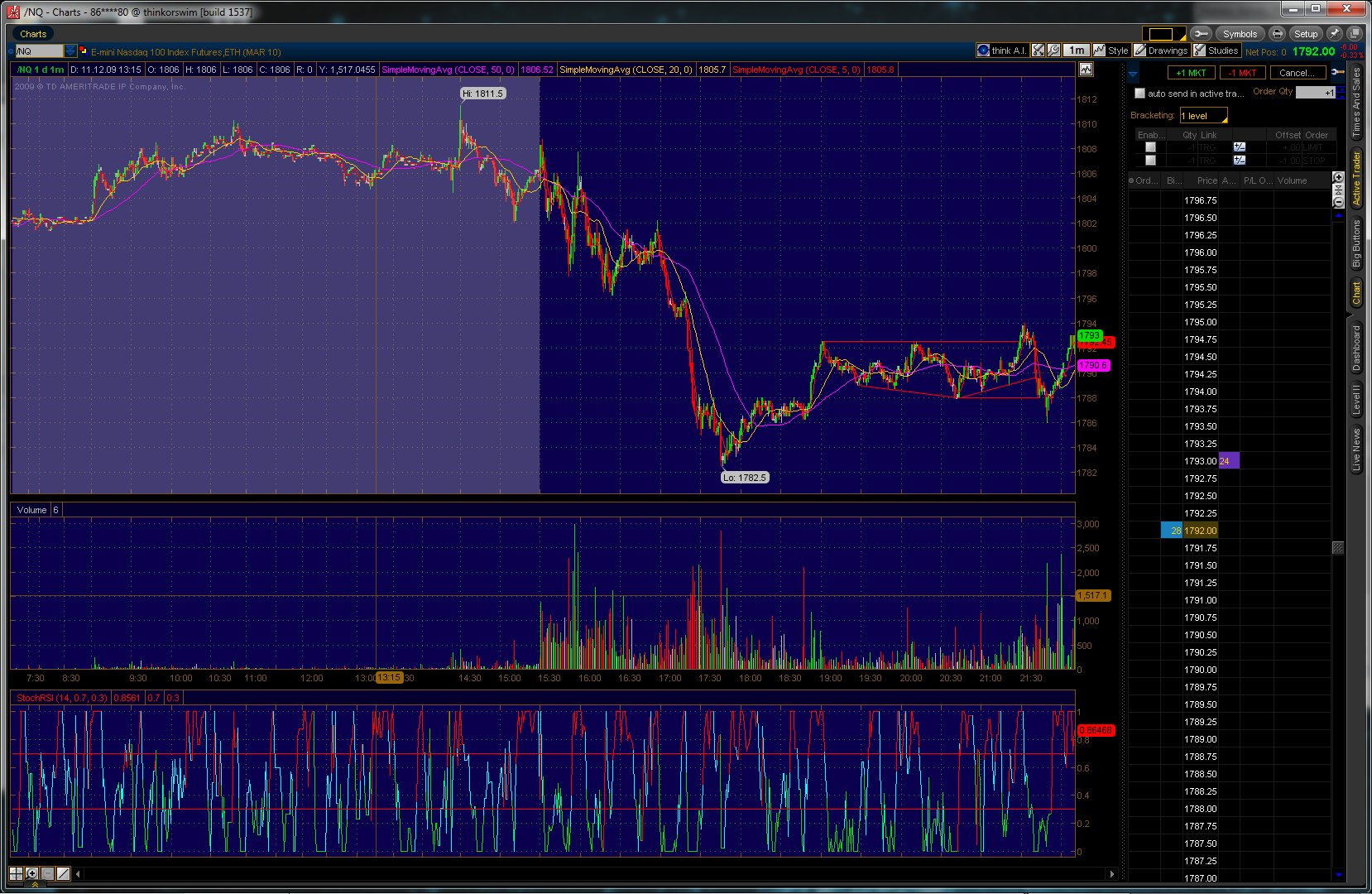 Day trading options vs futures