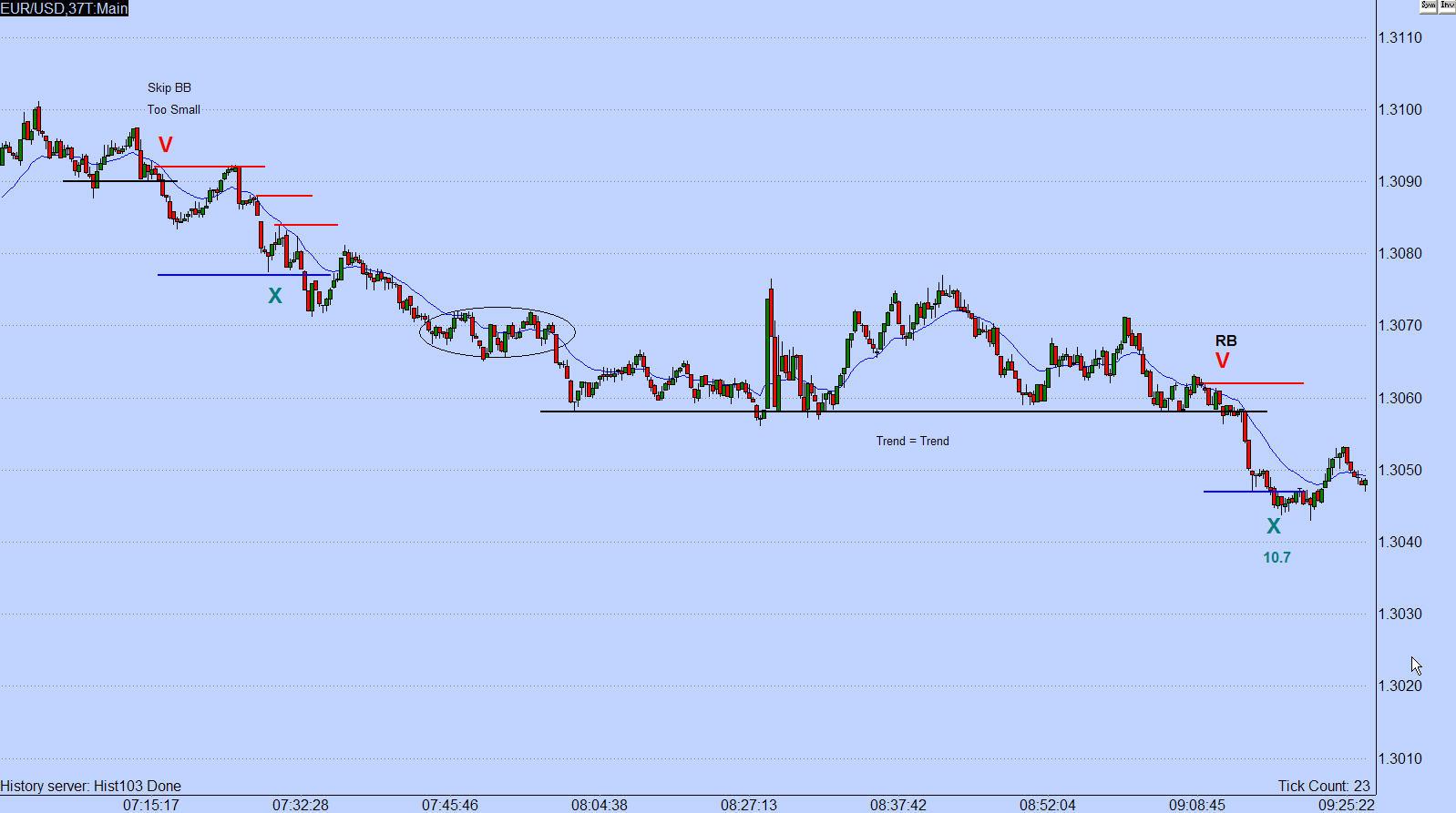 Forex price action scalping volman