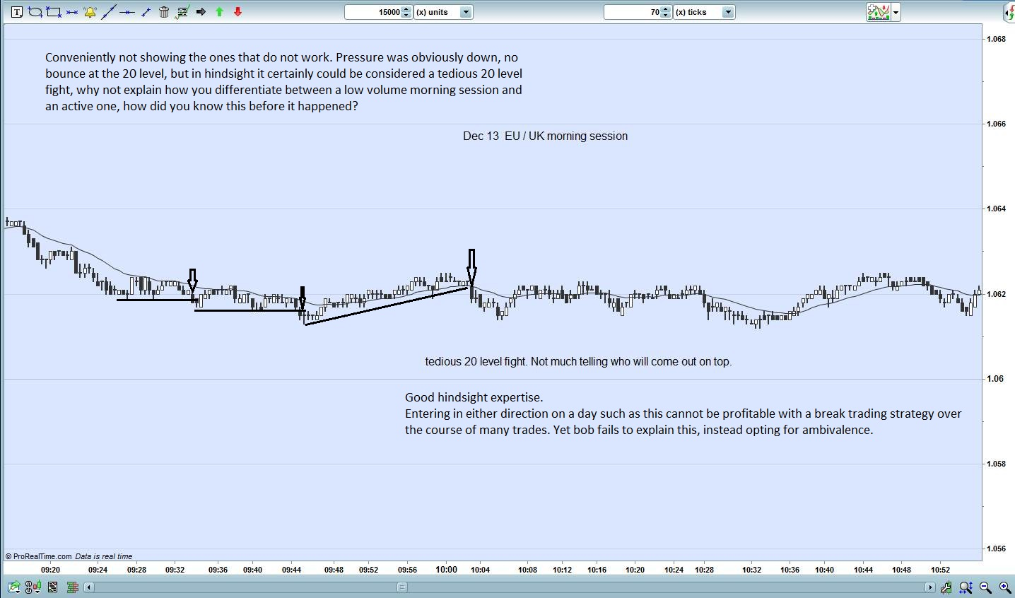 Forex price action bob volman