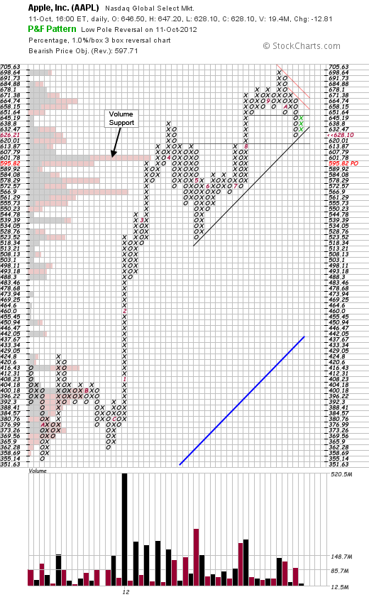 aapl_pnf_11-10-12.png