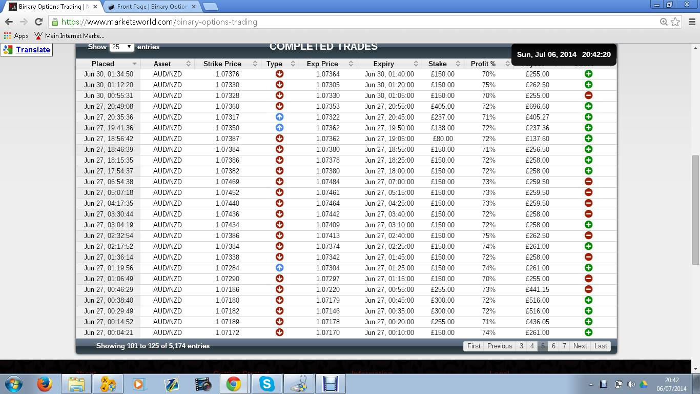Binary option about