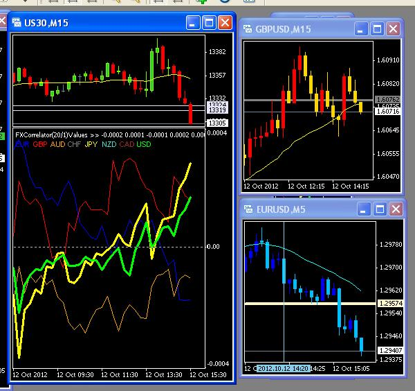 Forex correlation trading