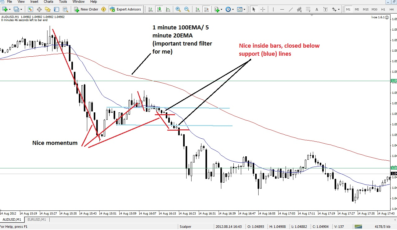 Forex price action scalping bob volman pdf
