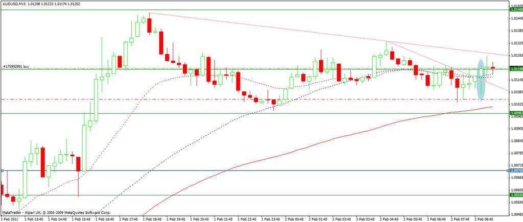 aud-usd-02-feb11-15m-set-up.jpg