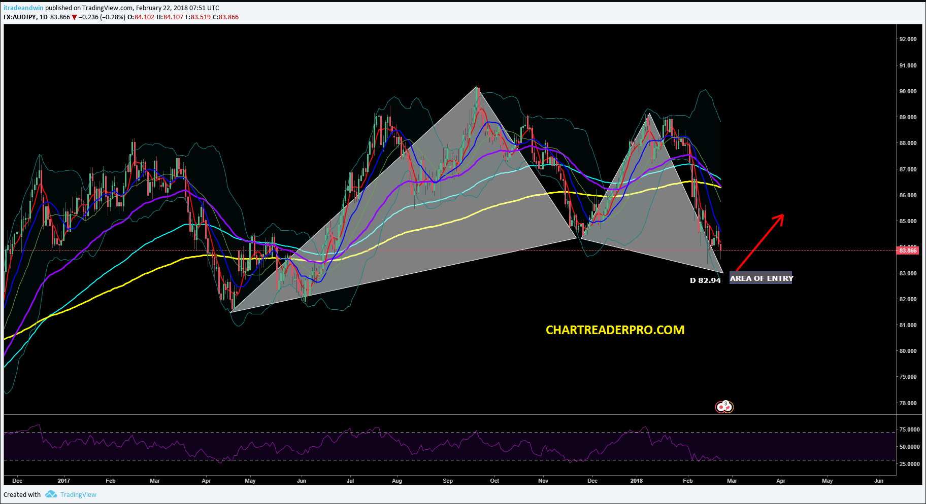 audjpy-daily-chart.png