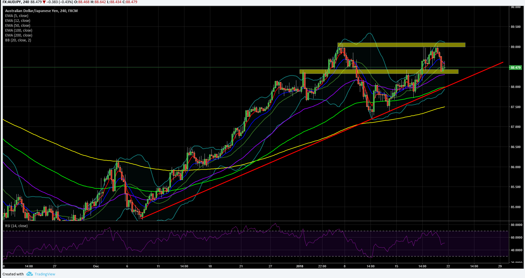 audjpy-h4-chart.png