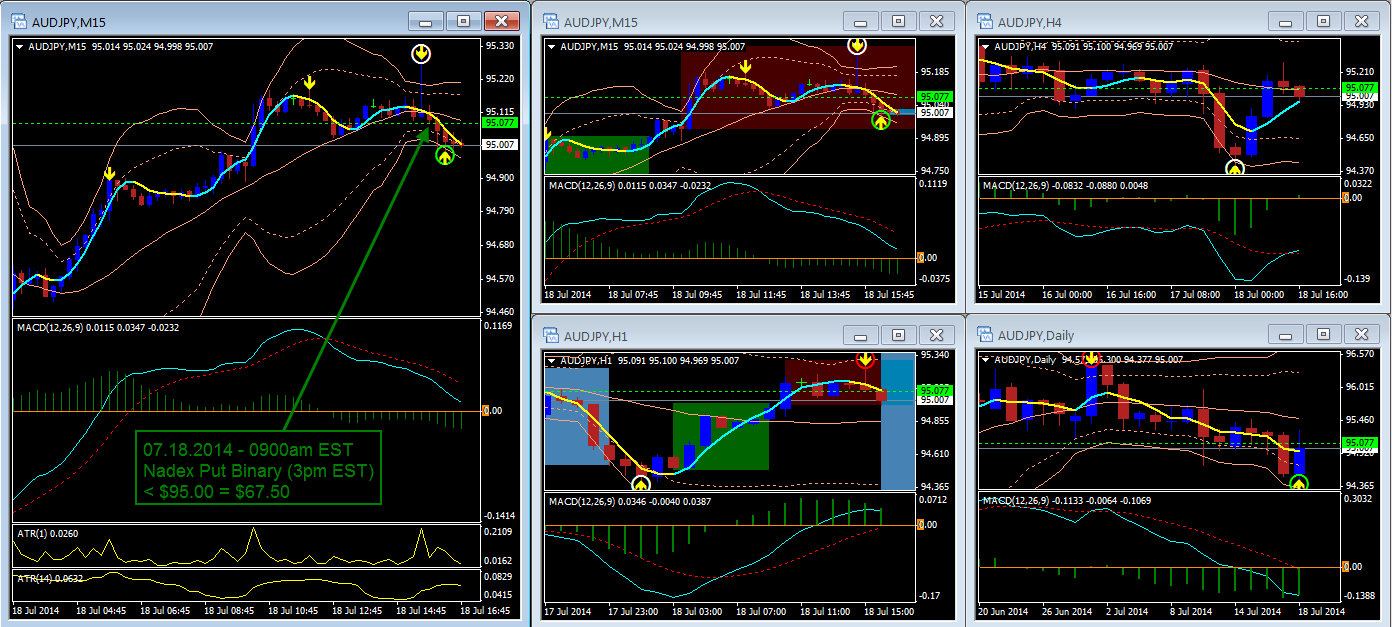 audjpy-t1-daily-t4-h1-bearish-divergence-entry-0900am-est-07.18.2014-entry-price-.png