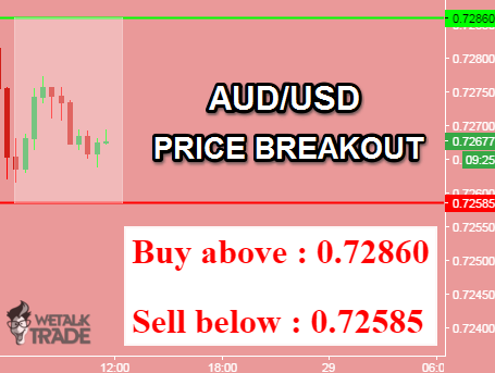 Daily forex buy sell signals