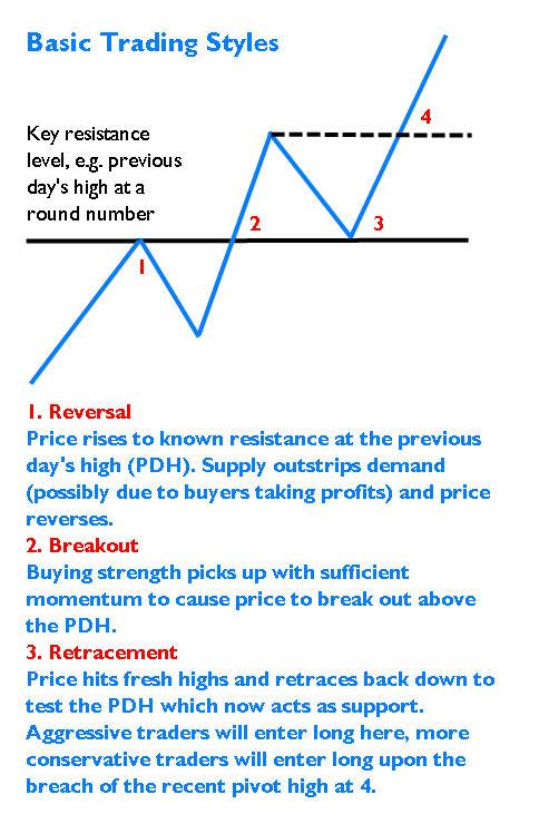 basic-trading-styles.jpg