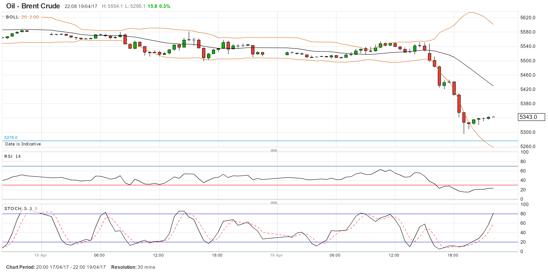brent-30min-chart-short.png