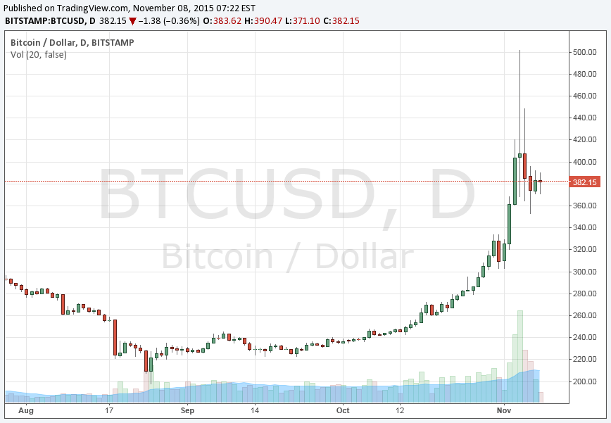 btcusd-daily.png