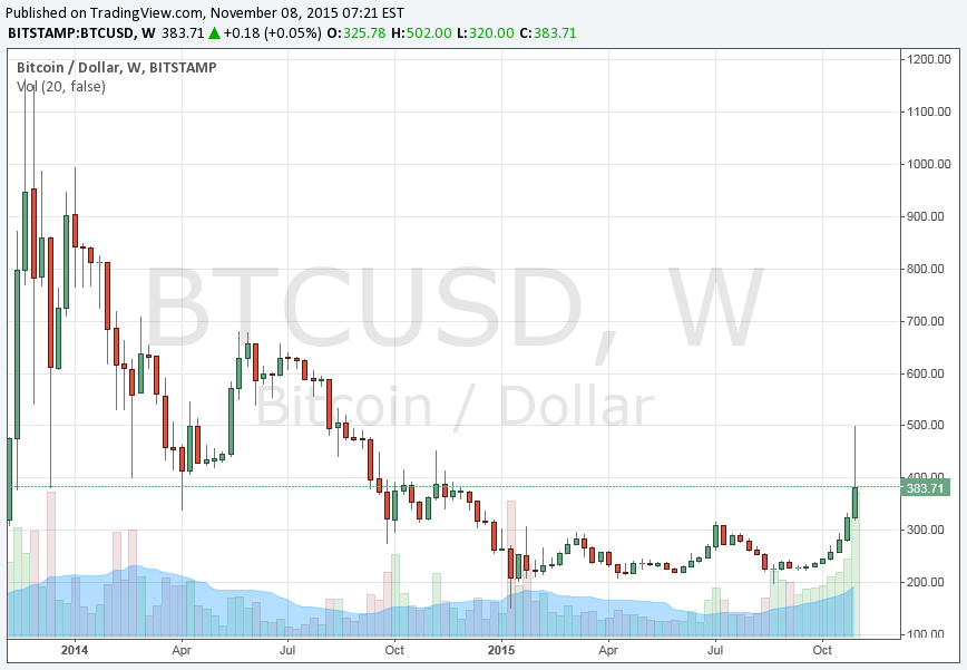 btcusd-weekly.png