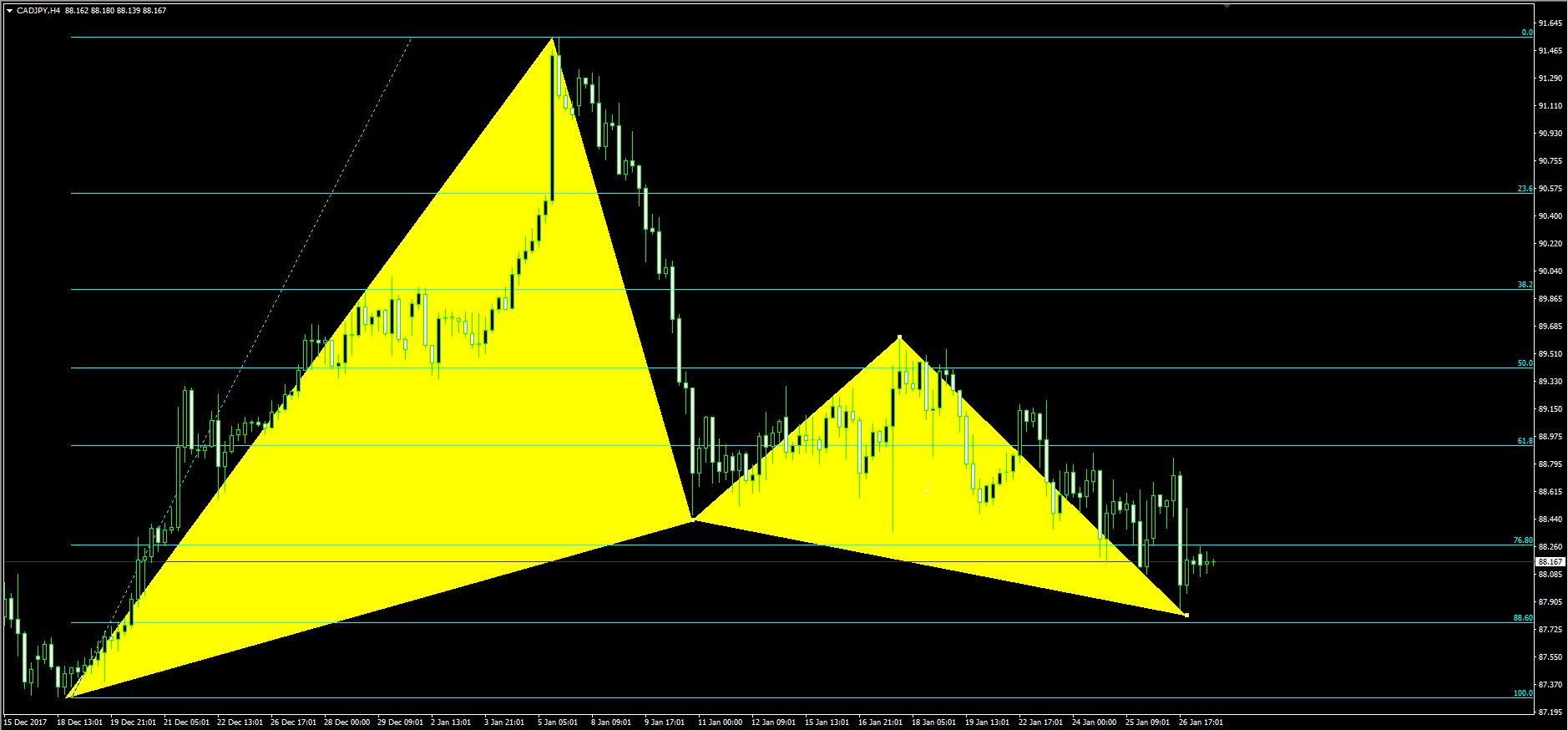 cadjpy-h4-chart.png