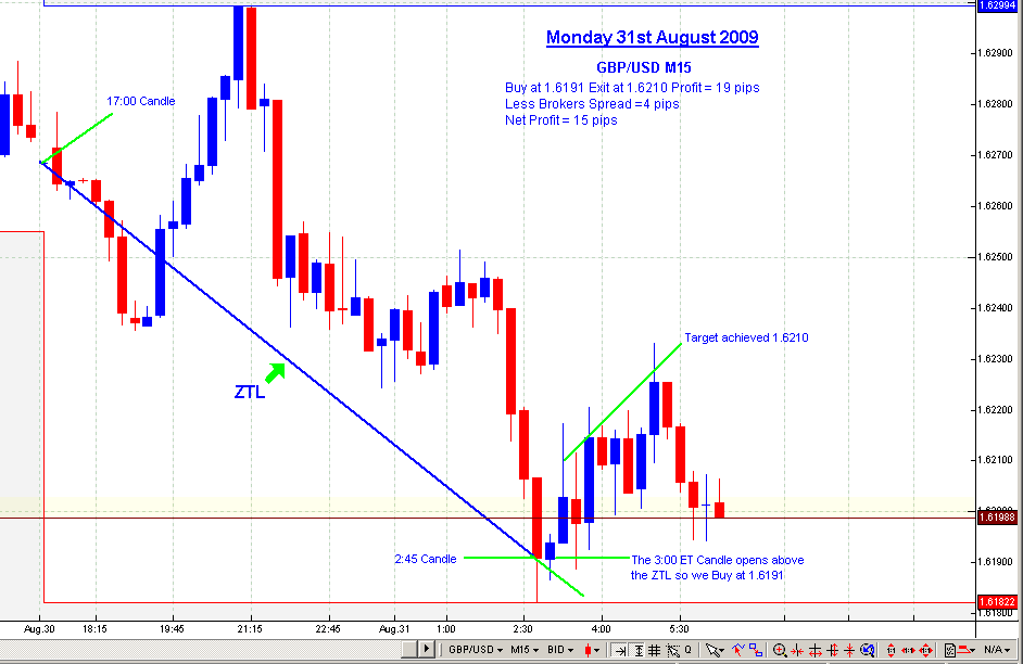Forex news is very important for trader