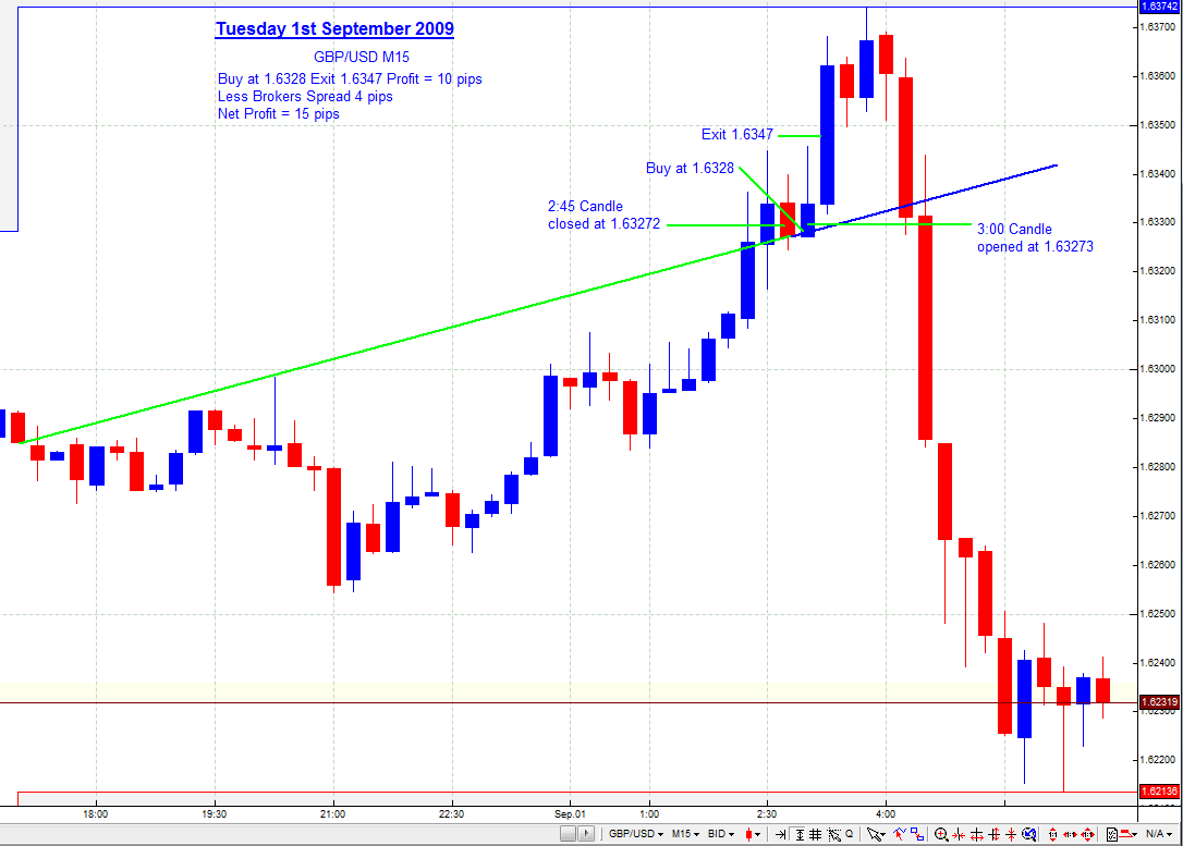 Acd trading method forex