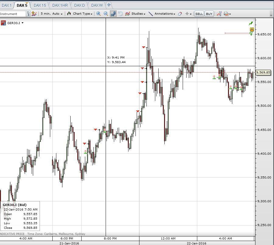 Oscar trading system