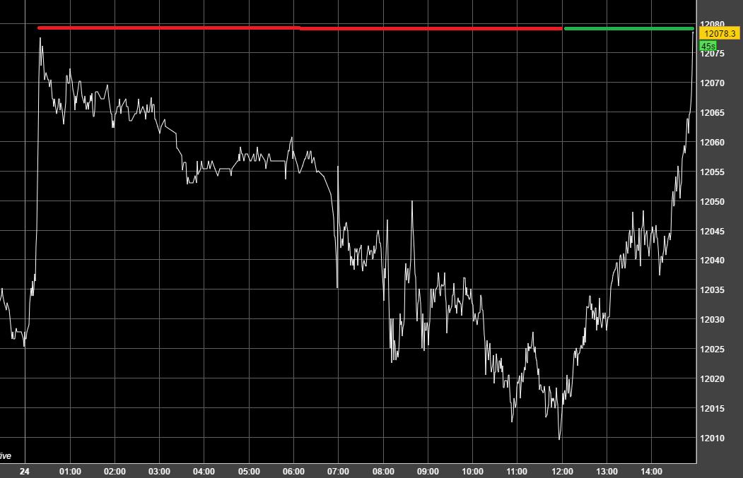 Stocks option trading 200 day moving average