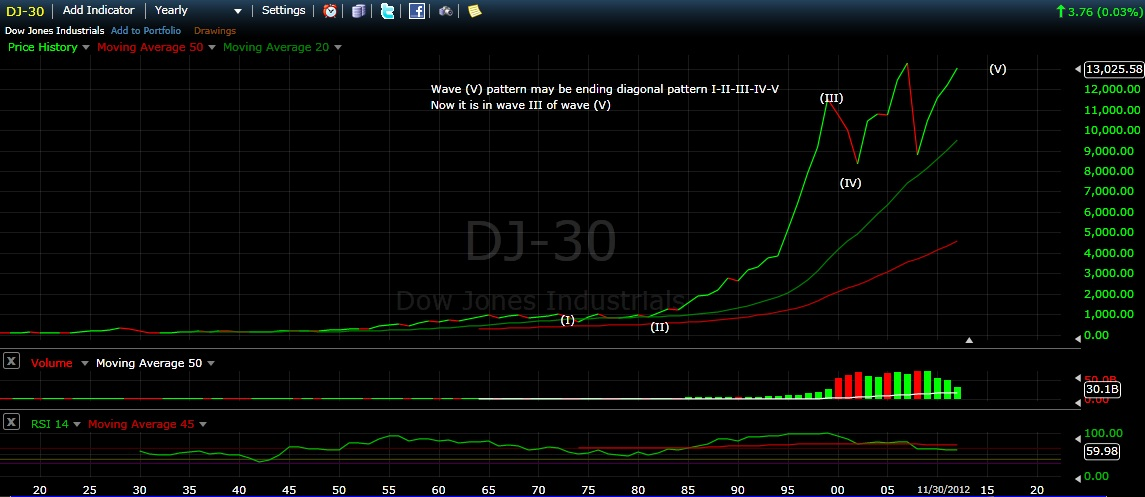 DJ-30 from Elliott wave viewpoint 150490d1354316233t-d