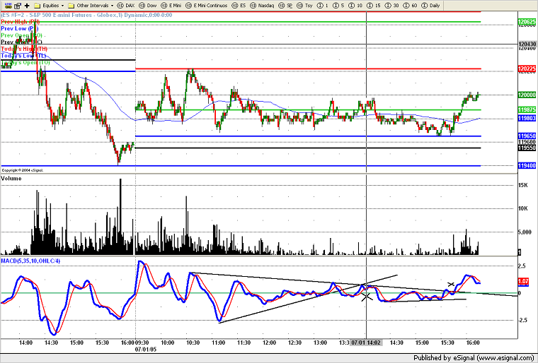 dow-5min411.png