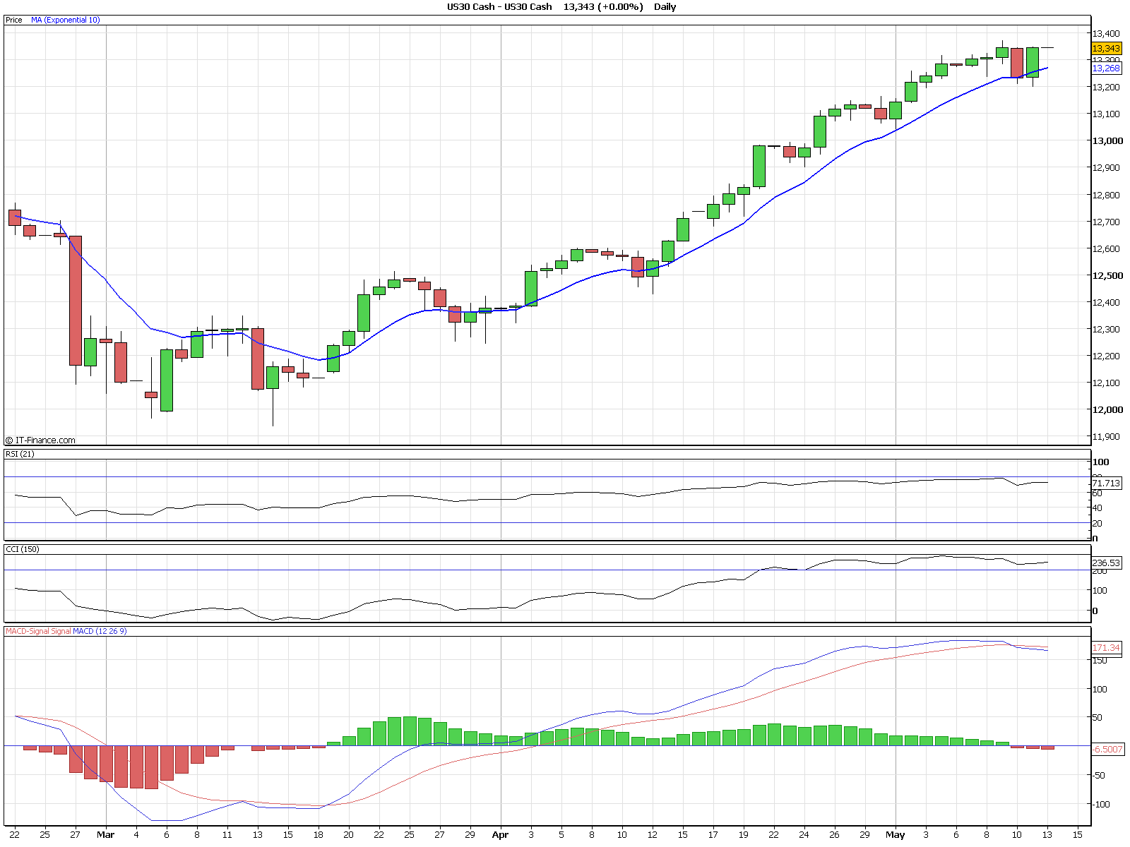dow-daily-10ema.png