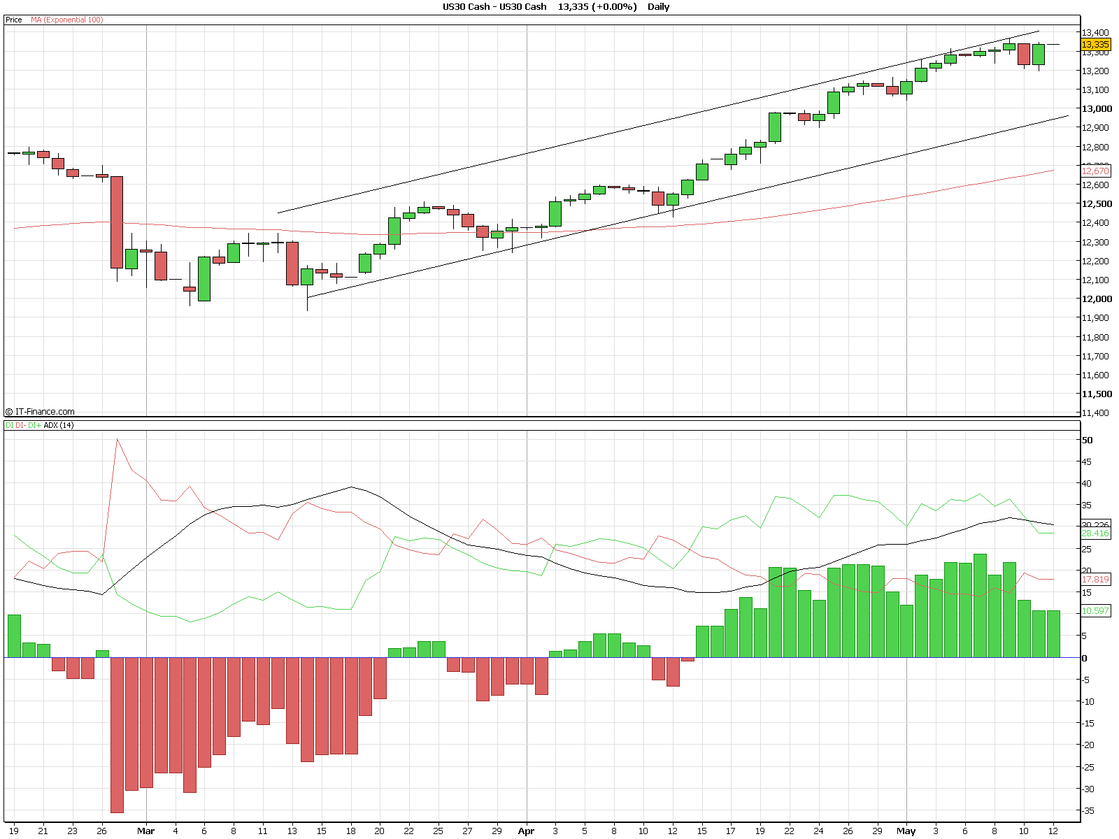 dow-daily-adx-trend.png