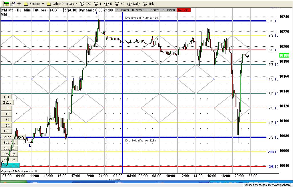 Murrey math trading system afl