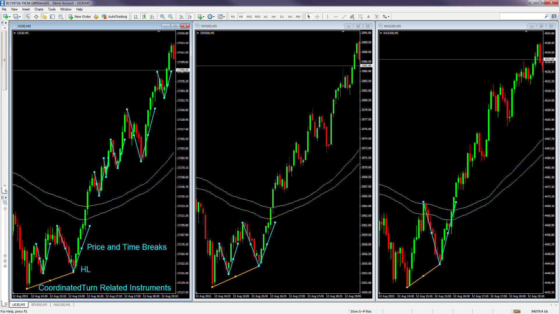 dow-sp-nas-chart2.png