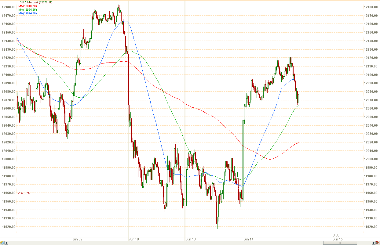 dow_06_14_2011_5_minute.png