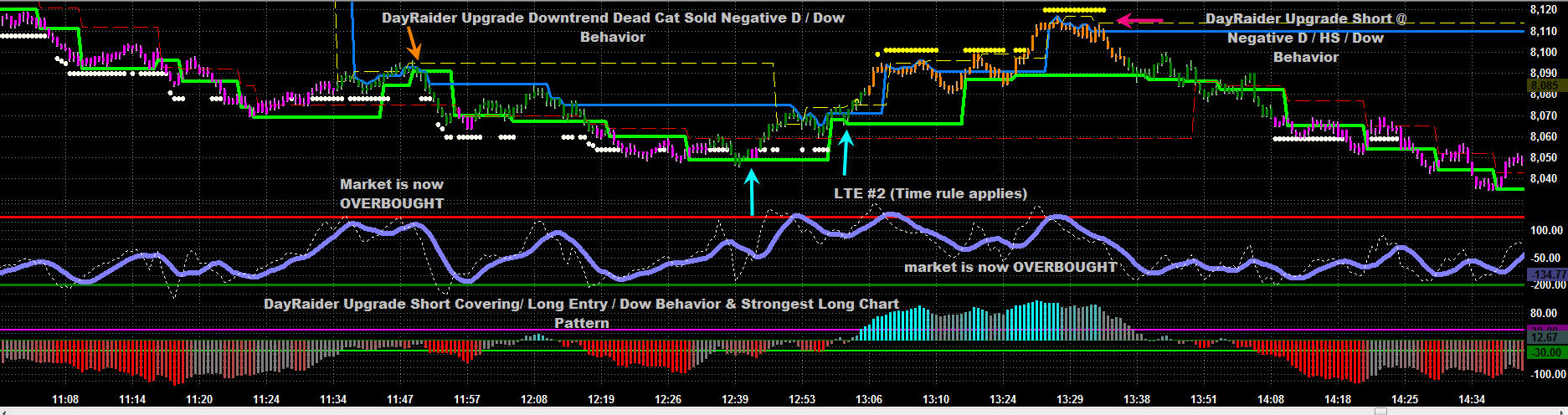 dru-downtrend-ends-trading-range-follows.jpg