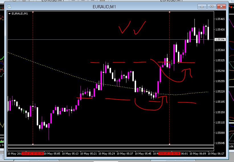 Forex view