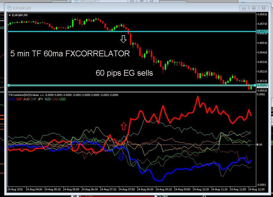3 ducks forex indicator