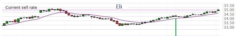 eli_hourly_chart.jpg