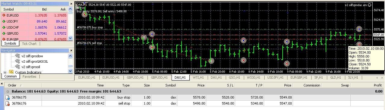 Profitable automated trading strategies