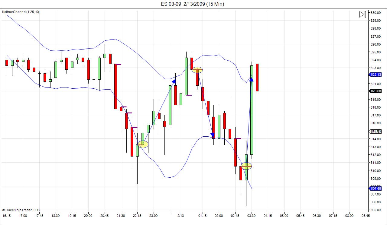 es-12-feb-kc-reversals.jpg