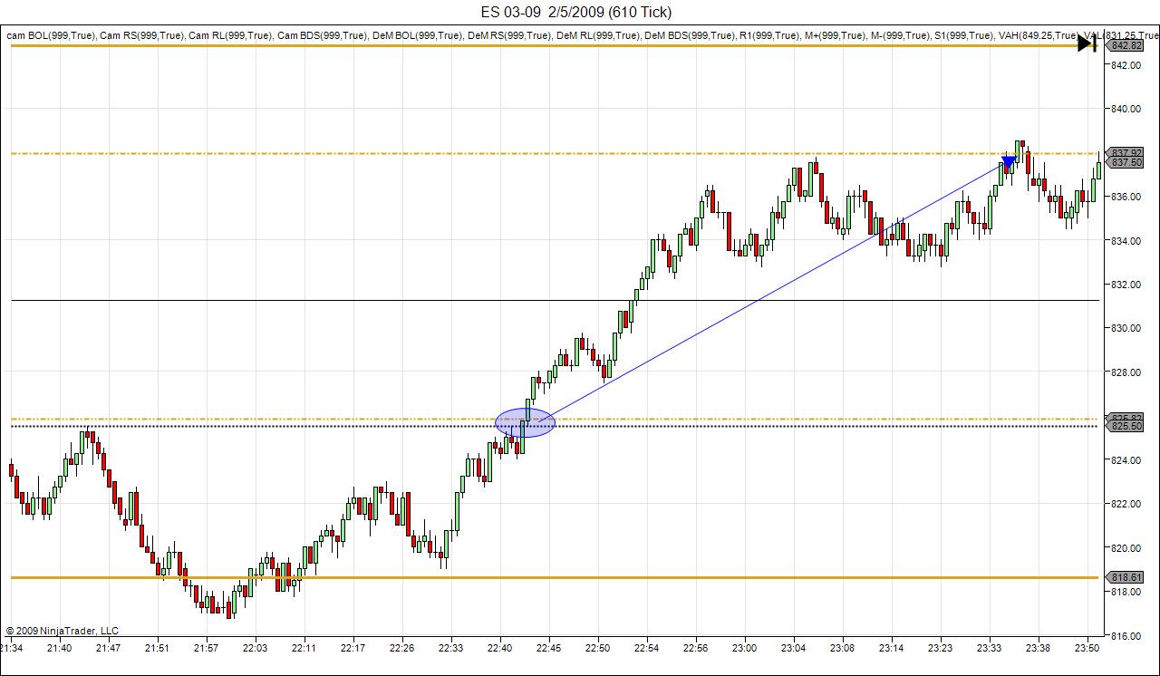 es-thurs-5-feb-reversal-long.jpg