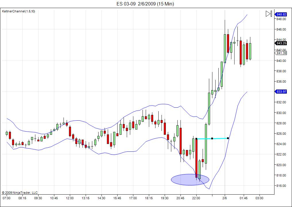 es-thurs-5-feb-reversal-long-kc.jpg